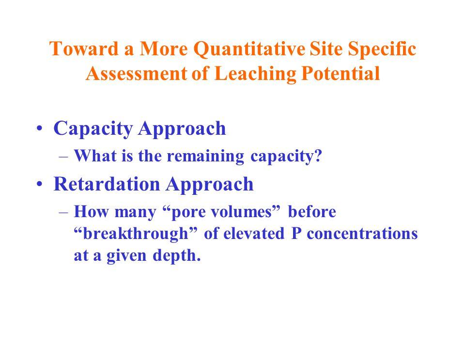 Calculated Remaining P Sorption Capacity vs.