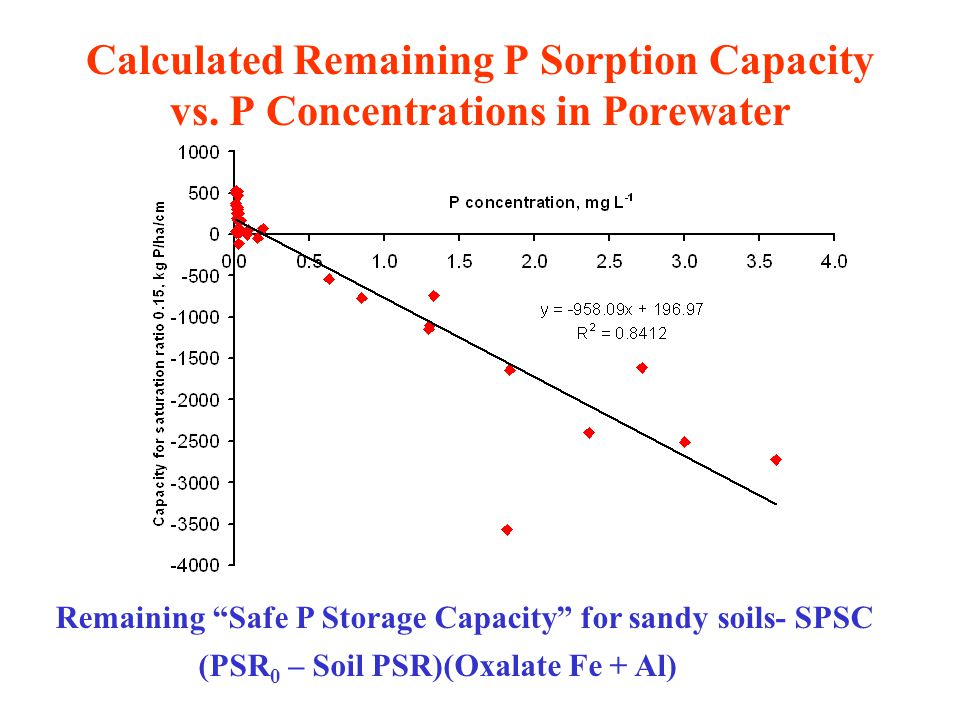 Calculated Remaining P Sorption Capacity vs.