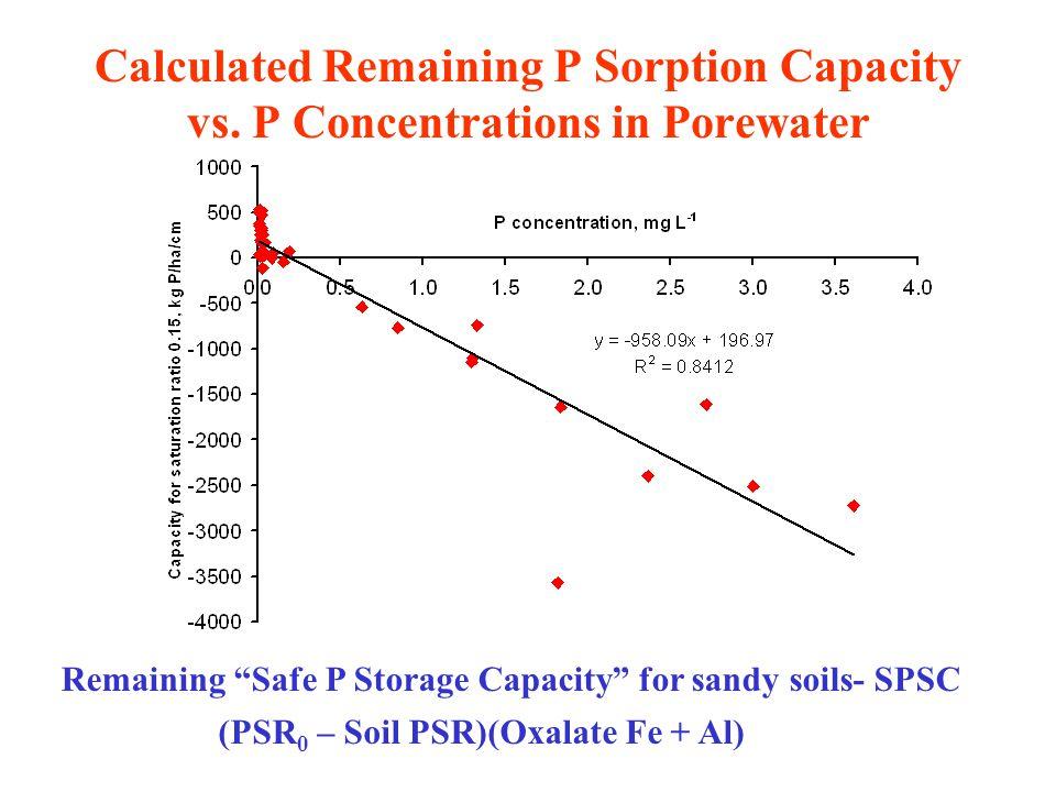 0-20 020 4060-40-60 Minimally-impacted dairyHeavily-impacted dairy 2 m Safe P Storage Capacity (mg kg -1 )