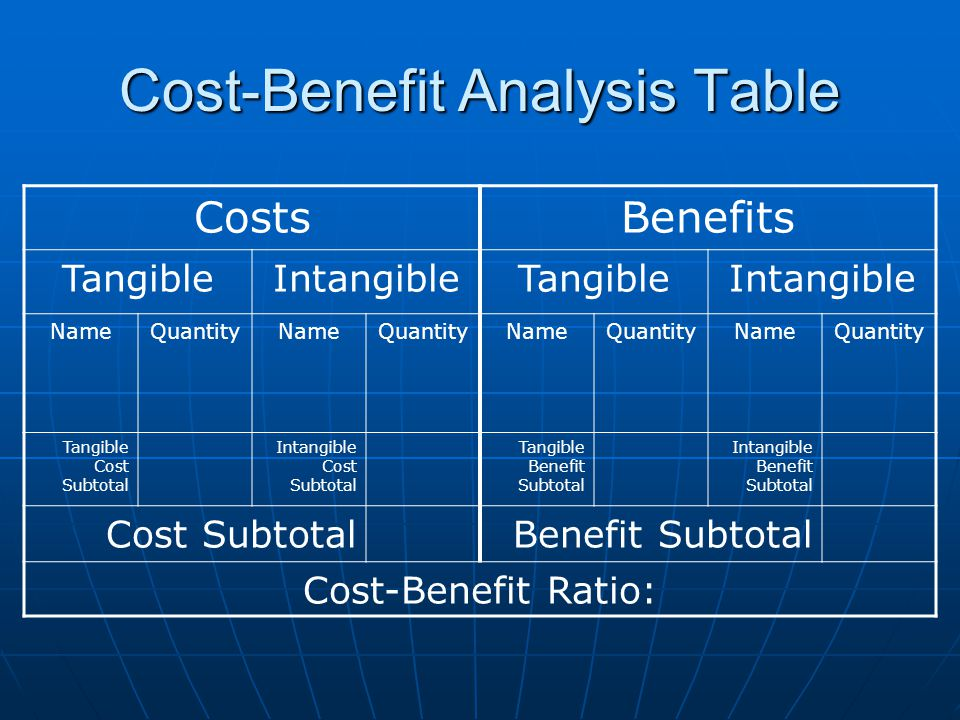 Cost-Benefit Analysis Table CostsBenefits TangibleIntangibleTangibleIntangible NameQuantityNameQuantityNameQuantityNameQuantity Tangible Cost Subtotal Intangible Cost Subtotal Tangible Benefit Subtotal Intangible Benefit Subtotal Cost SubtotalBenefit Subtotal Cost-Benefit Ratio: