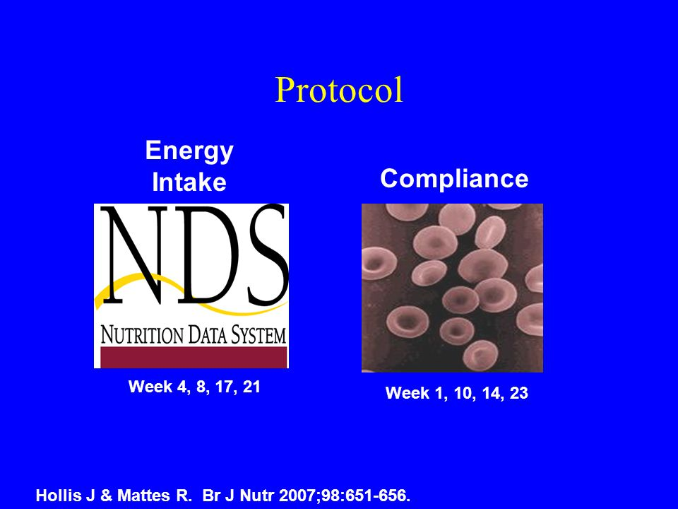 Protocol Energy Intake Week 4, 8, 17, 21 Compliance Week 1, 10, 14, 23 Hollis J & Mattes R.