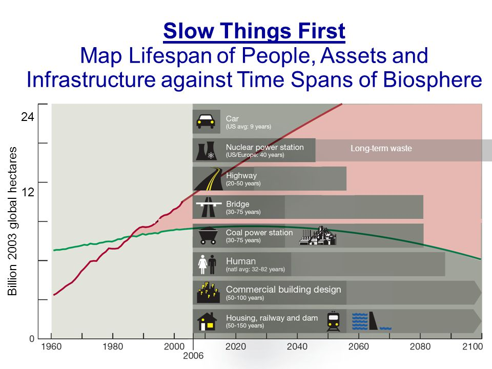 Billion 2003 global hectares 24 12 Slow Things First Map Lifespan of People, Assets and Infrastructure against Time Spans of Biosphere Long-term waste