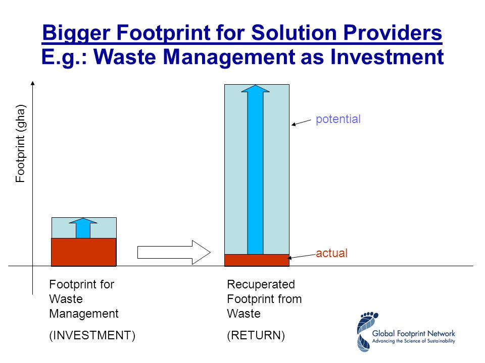 Footprint for Waste Management (INVESTMENT) Recuperated Footprint from Waste (RETURN) potential actual Footprint (gha) Bigger Footprint for Solution Providers E.g.: Waste Management as Investment