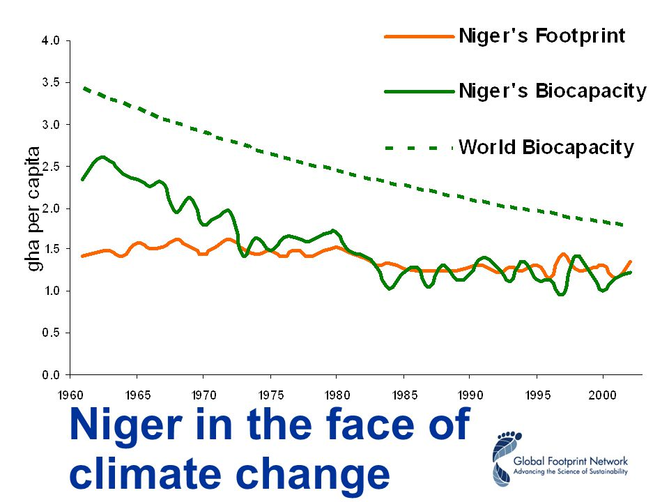 Niger in the face of climate change