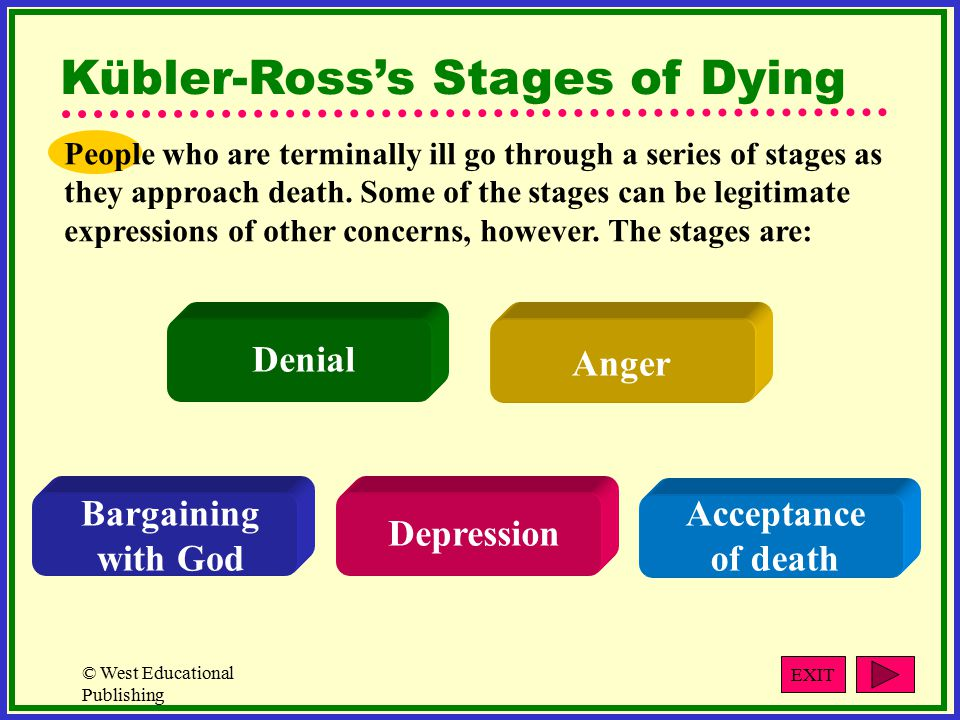 © West Educational Publishing Kübler-Ross's Stages of Dying People who are terminally ill go through a series of stages as they approach death.