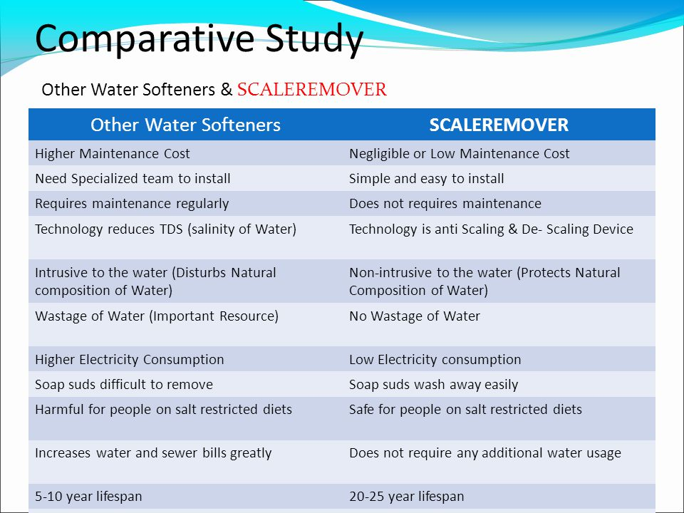 Comparative Study Other Water Softeners & SCALEREMOVER Other Water SoftenersSCALEREMOVER Higher Maintenance CostNegligible or Low Maintenance Cost Need Specialized team to installSimple and easy to install Requires maintenance regularlyDoes not requires maintenance Technology reduces TDS (salinity of Water)Technology is anti Scaling & De- Scaling Device Intrusive to the water (Disturbs Natural composition of Water) Non-intrusive to the water (Protects Natural Composition of Water) Wastage of Water (Important Resource)No Wastage of Water Higher Electricity ConsumptionLow Electricity consumption Soap suds difficult to removeSoap suds wash away easily Harmful for people on salt restricted dietsSafe for people on salt restricted diets Increases water and sewer bills greatlyDoes not require any additional water usage 5-10 year lifespan20-25 year lifespan Discharges chlorides into waste streamEnvironmentally Green product (EHS Policy)