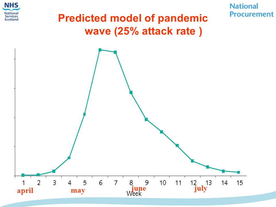Predicted model of pandemic wave (25% attack rate ) april may junejuly