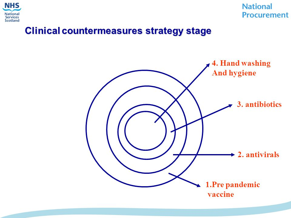 Clinical countermeasures strategy stage 1.Pre pandemic vaccine 2. antivirals 3. antibiotics 4. Hand washing And hygiene