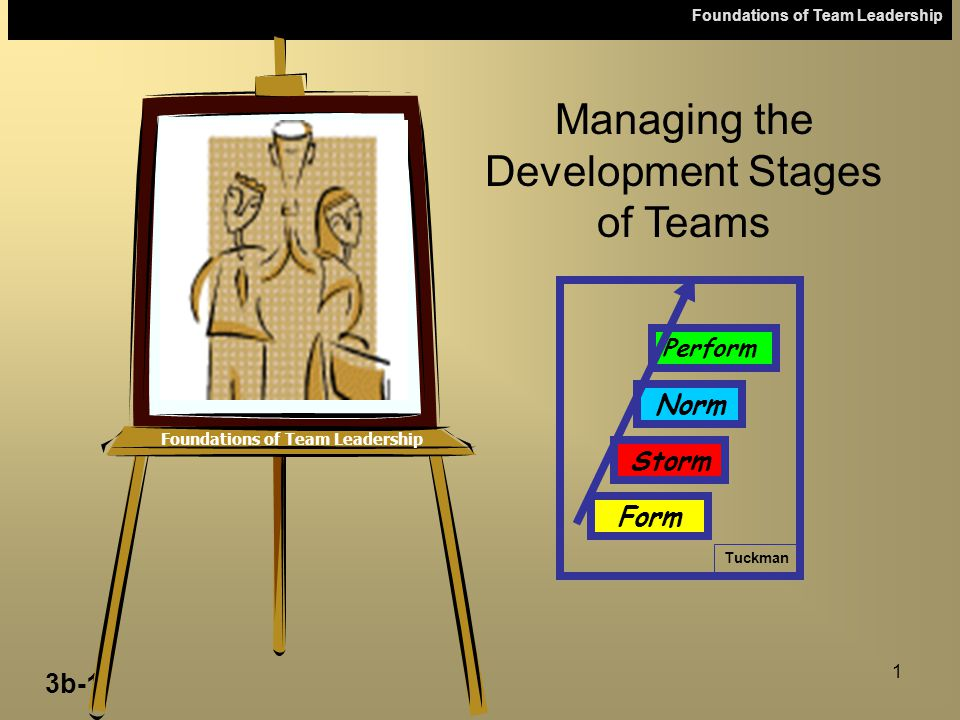 Foundations of Team Leadership 3b-1 1 Foundations of Team Leadership Managing the Development Stages of Teams Tuckman Norm Storm Form Perform