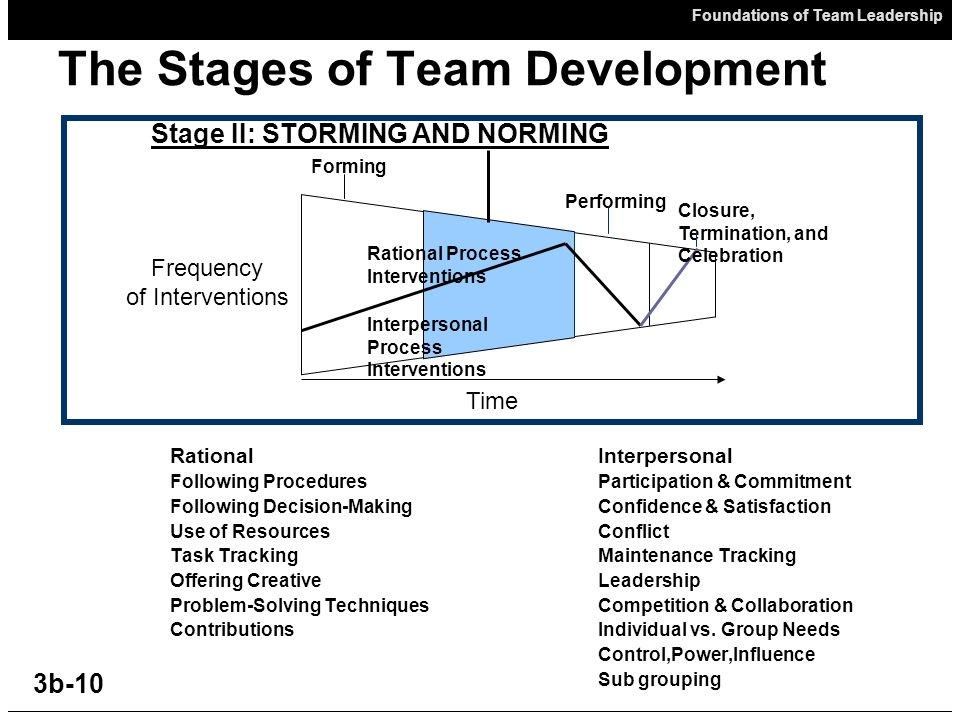 Foundations of Team Leadership 3b-10 The Stages of Team Development RationalInterpersonal Following ProceduresParticipation & Commitment Following Decision-MakingConfidence & Satisfaction Use of ResourcesConflict Task TrackingMaintenance Tracking Offering CreativeLeadership Problem-Solving TechniquesCompetition & Collaboration ContributionsIndividual vs.