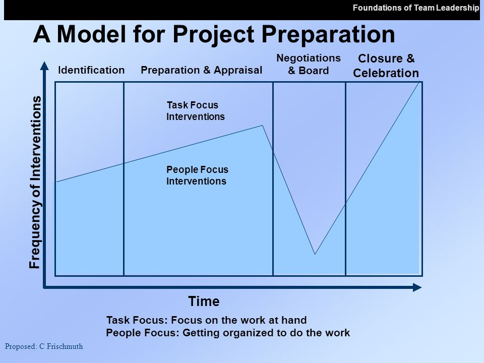 A Model for Project Preparation Time Frequency of Interventions Closure & Celebration IdentificationPreparation & Appraisal Negotiations & Board Task Focus Interventions People Focus Interventions Task Focus: Focus on the work at hand People Focus: Getting organized to do the work Proposed: C Frischmuth Foundations of Team Leadership