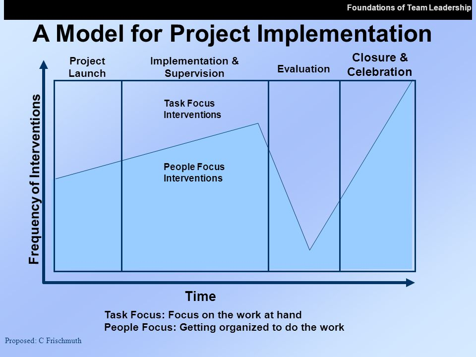 Task Focus: Focus on the work at hand People Focus: Getting organized to do the work Time Frequency of Interventions Closure & Celebration Project Launch Implementation & Supervision Evaluation Task Focus Interventions People Focus Interventions A Model for Project Implementation Proposed: C Frischmuth Foundations of Team Leadership