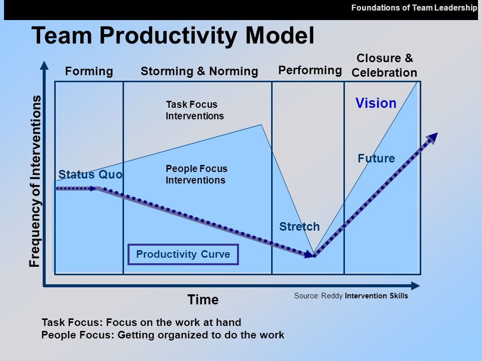 Team Productivity Model Closure & Celebration Time Source: Reddy Intervention Skills FormingStorming & Norming Performing Frequency of Interventions Task Focus Interventions People Focus Interventions Productivity Curve Task Focus: Focus on the work at hand People Focus: Getting organized to do the work Status Quo Future Stretch Vision Foundations of Team Leadership