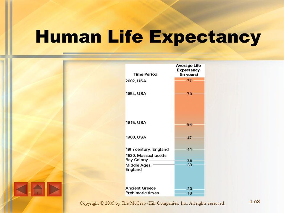 Copyright © 2005 by The McGraw-Hill Companies, Inc. All rights reserved. 4-68 Human Life Expectancy