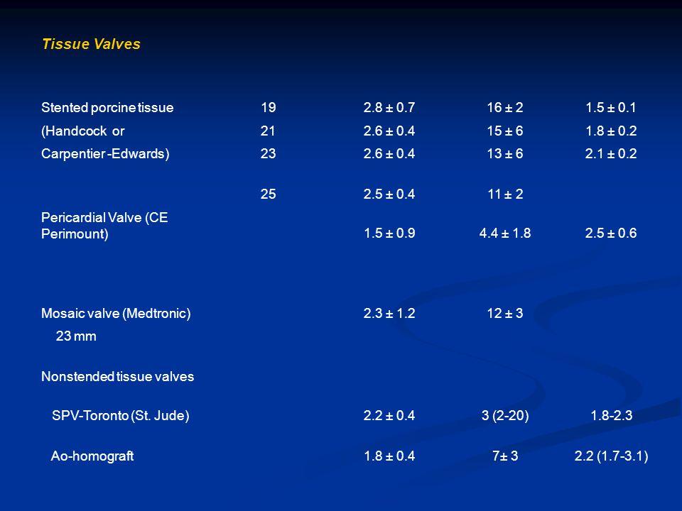 Tissue Valves Stented porcine tissue192.8 ± 0.716 ± 21.5 ± 0.1 (Handcock or212.6 ± 0.415 ± 61.8 ± 0.2 Carpentier -Edwards)232.6 ± 0.413 ± 62.1 ± 0.2 252.5 ± 0.411 ± 2 Pericardial Valve (CE Perimount)1.5 ± 0.94.4 ± 1.82.5 ± 0.6 Mosaic valve (Medtronic)2.3 ± 1.212 ± 3 23 mm Nonstended tissue valves SPV-Toronto (St.