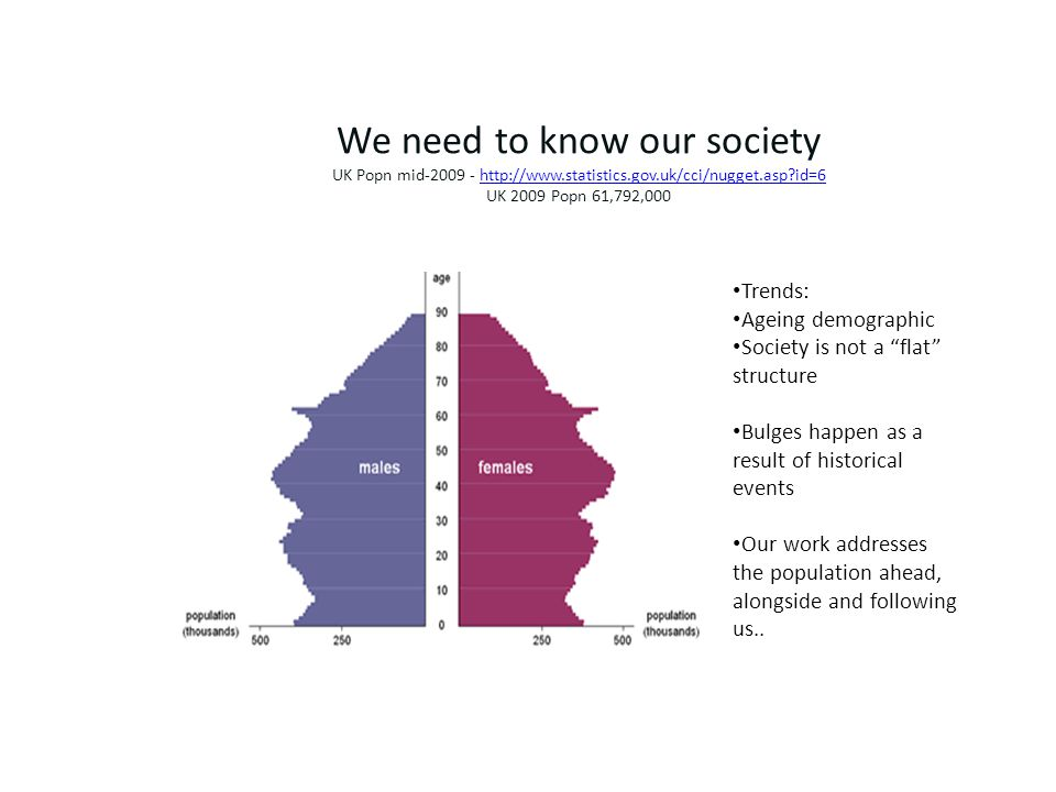 We need to know our society UK Popn mid-2009 - http://www.statistics.gov.uk/cci/nugget.asp id=6 UK 2009 Popn 61,792,000http://www.statistics.gov.uk/cci/nugget.asp id=6 Trends: Ageing demographic Society is not a flat structure Bulges happen as a result of historical events Our work addresses the population ahead, alongside and following us..