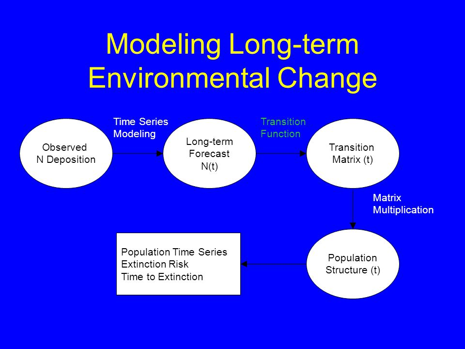 Modeling Long-term Environmental Change Observed N Deposition Long-term Forecast N(t) Transition Matrix (t) Population Structure (t) Time Series Modeling Transition Function Population Time Series Extinction Risk Time to Extinction Matrix Multiplication