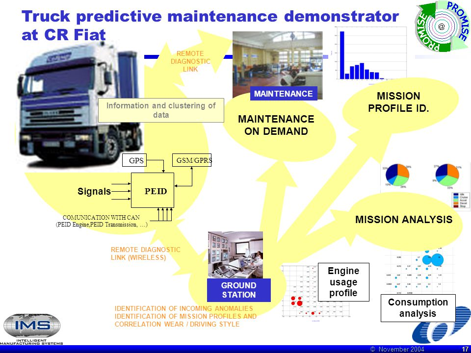 © November 2004 17 MAINTENANCE ON DEMAND MISSION PROFILE ID. MISSION ANALYSIS REMOTE DIAGNOSTIC LINK (WIRELESS) GROUND STATION Information and cluster