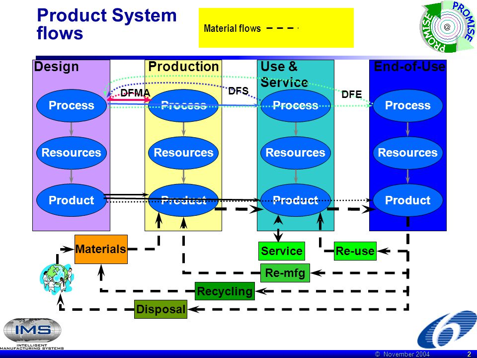 © November 2004 2 End-of-UseUse & Service ProductionDesign The 4 phases of a product system life cycle Resources Process Product Processes are designe