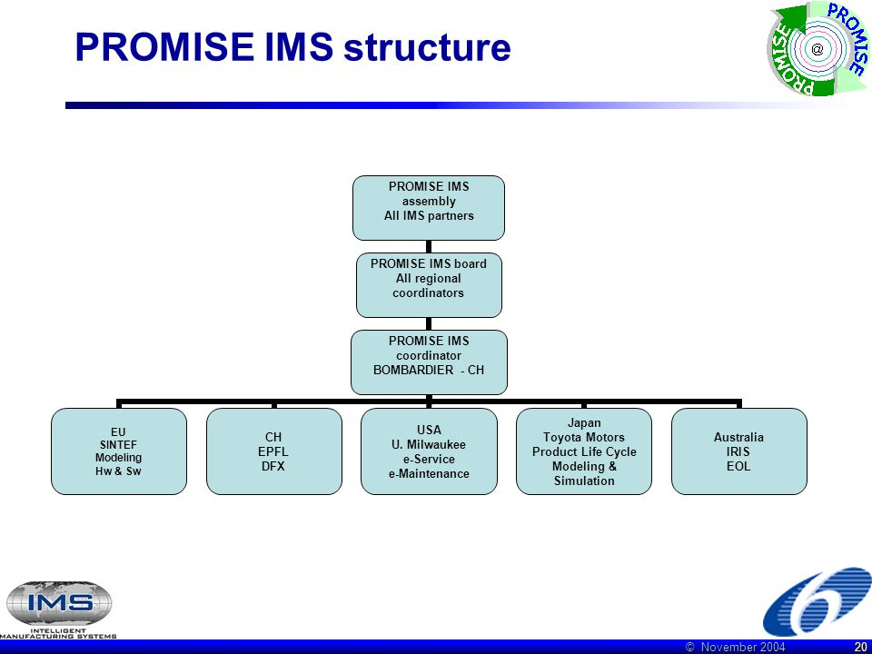 © November 2004 20 PROMISE IMS structure PROMISE IMS assembly All IMS partners PROMISE IMS board All regional coordinators PROMISE IMS coordinator BOMBARDIER - CH EU SINTEF Modeling Hw & Sw CH EPFL DFX USA U.