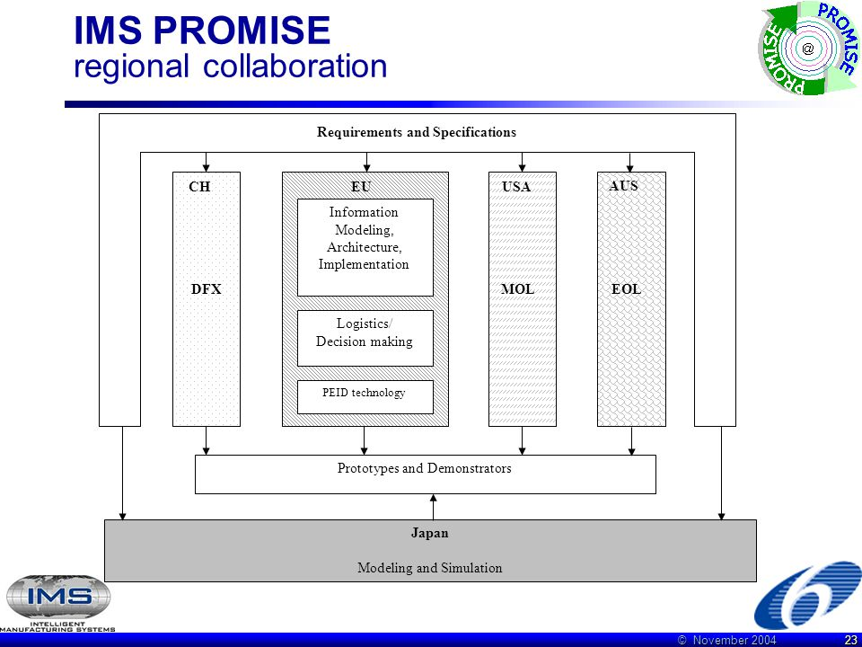 © November 2004 23 IMS PROMISE regional collaboration Logistics/ Decision making Information Modeling, Architecture, Implementation PEID technology Requirements and Specifications Japan Modeling and Simulation DFX MOL Prototypes and Demonstrators CHEUUSA AUS EOL