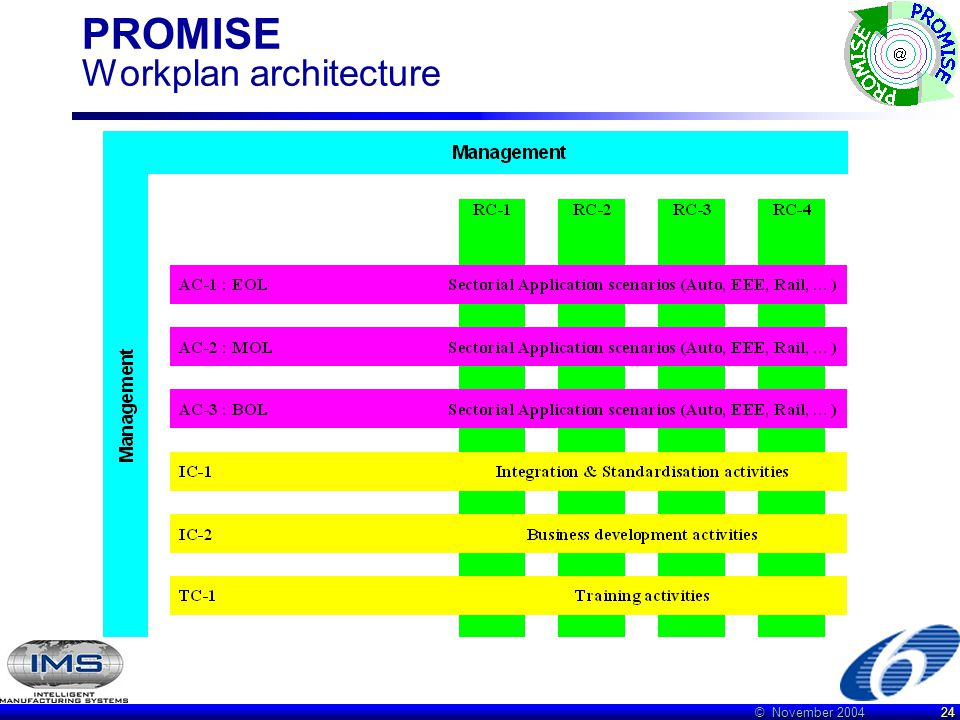 © November 2004 24 PROMISE Workplan architecture