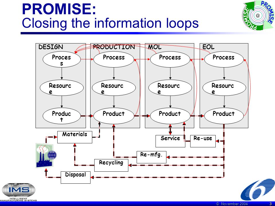 © November 2004 3 PROMISE: Closing the information loops MOL Process Resourc e Product DESIGN Proces s Resourc e Produc t PRODUCTION Process Resourc e Product EOL Process Resourc e Product Materials Disposal Recycling Re-mfg.