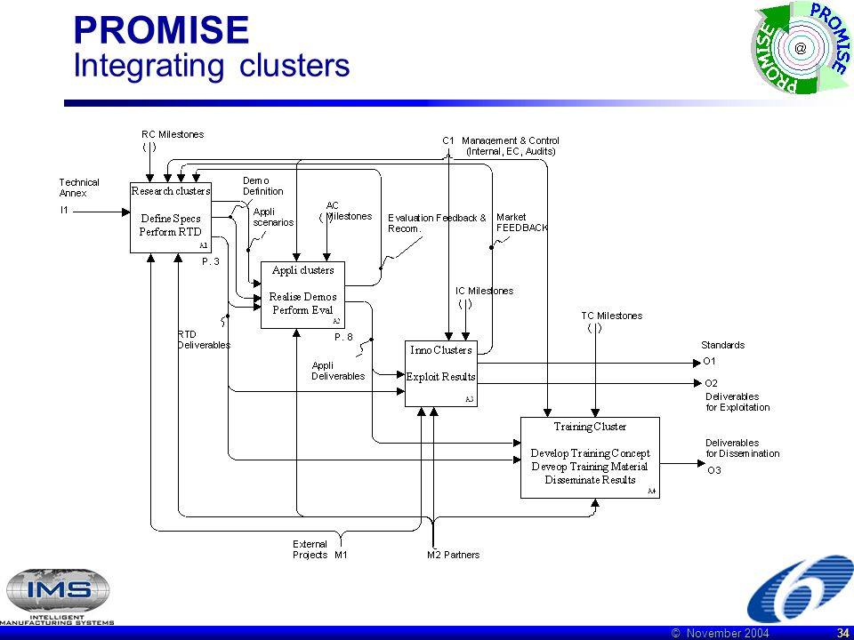 © November 2004 34 PROMISE Integrating clusters