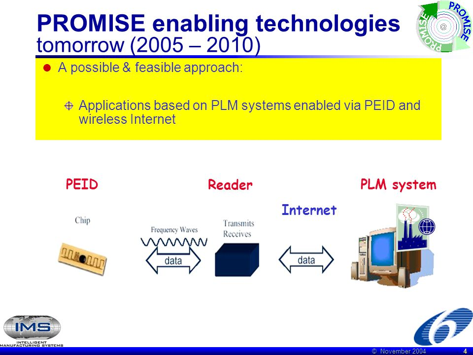 © November 2004 4 PROMISE enabling technologies tomorrow (2005 – 2010)  A possible & feasible approach: Applications based on PLM systems enabled via PEID and wireless Internet Internet Reader PEIDPLM system