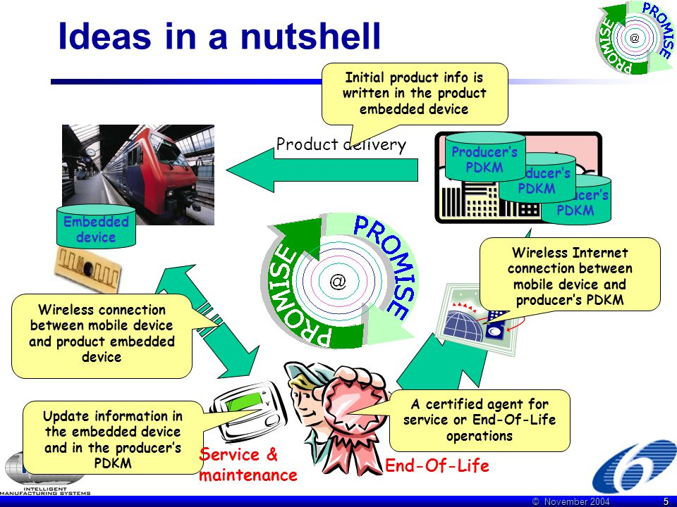 © November 2004 5 Ideas in a nutshell Product delivery End-Of-Life Embedded device Producer's PDKM Initial product info is written in the product embedded device A certified agent for service or End-Of-Life operations Update information in the embedded device and in the producer's PDKM Wireless Internet connection between mobile device and producer's PDKM Wireless connection between mobile device and product embedded device Service & maintenance Producer's PDKM Producer's PDKM