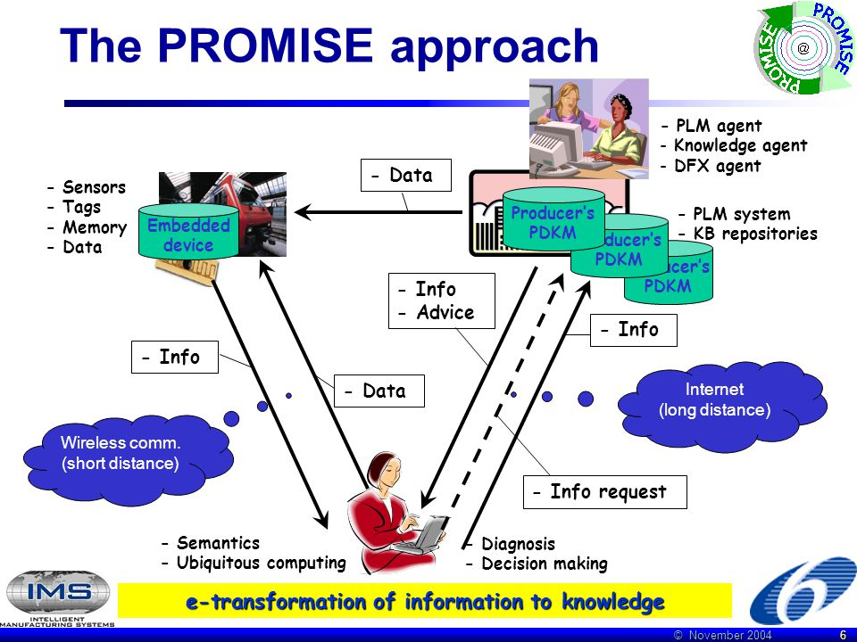 © November 2004 6 The PROMISE approach - Data Embedded device - Diagnosis - Decision making - Data - Info - Info request - Info - Advice - PLM system - KB repositories - Sensors - Tags - Memory - Data Wireless comm.
