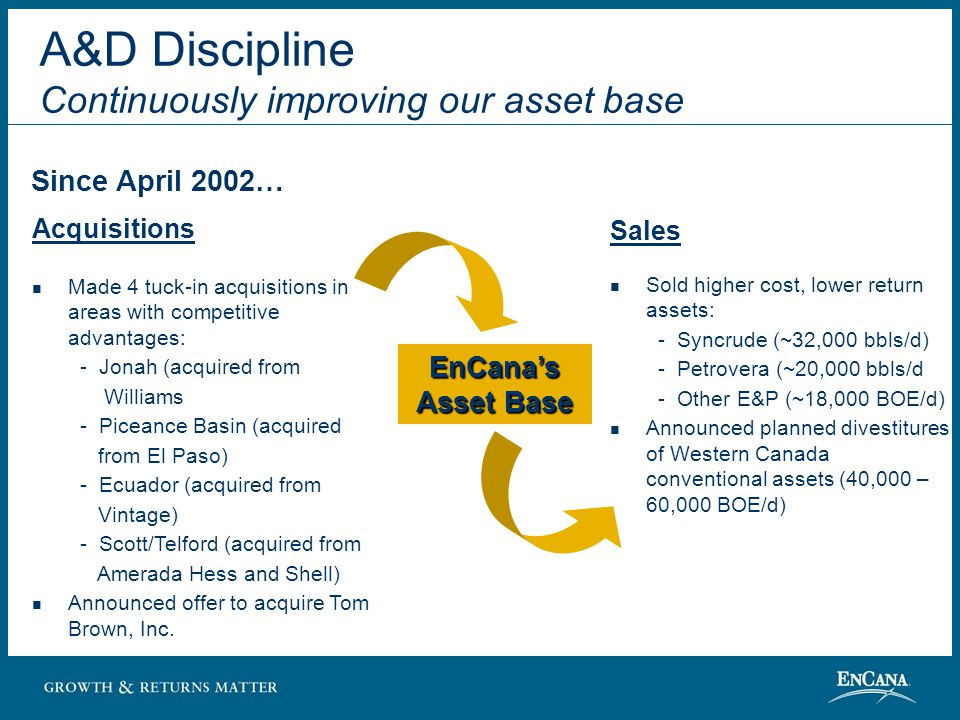 A&D Discipline Continuously improving our asset base Sales Sold higher cost, lower return assets: - Syncrude (~32,000 bbls/d) - Petrovera (~20,000 bbls/d - Other E&P (~18,000 BOE/d) Announced planned divestitures of Western Canada conventional assets (40,000 – 60,000 BOE/d) Acquisitions Made 4 tuck-in acquisitions in areas with competitive advantages: - Jonah (acquired from Williams - Piceance Basin (acquired from El Paso) - Ecuador (acquired from Vintage) - Scott/Telford (acquired from Amerada Hess and Shell) Announced offer to acquire Tom Brown, Inc.