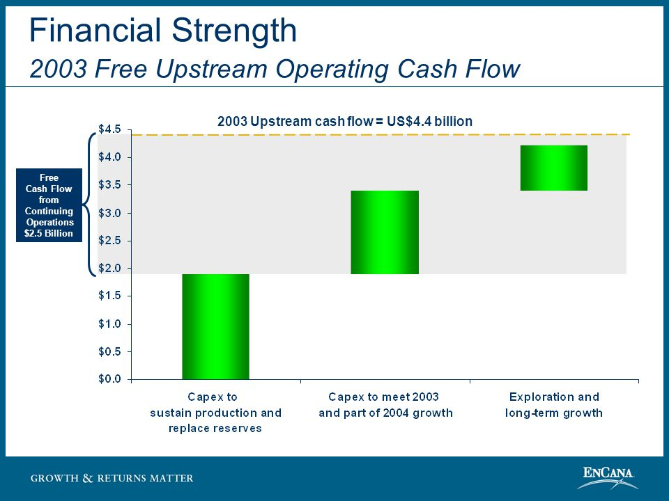 Financial Strength 2003 Free Upstream Operating Cash Flow Free Cash Flow from Continuing Operations $2.5 Billion 2003 Upstream cash flow = US$4.4 billion