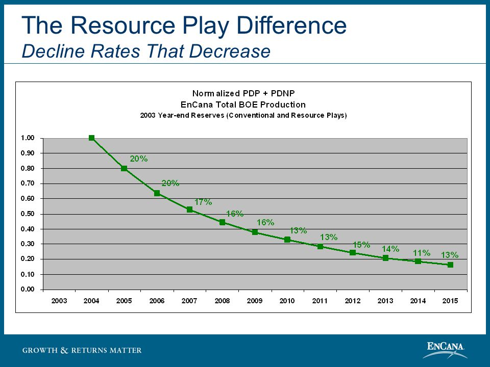 The Resource Play Difference Decline Rates That Decrease