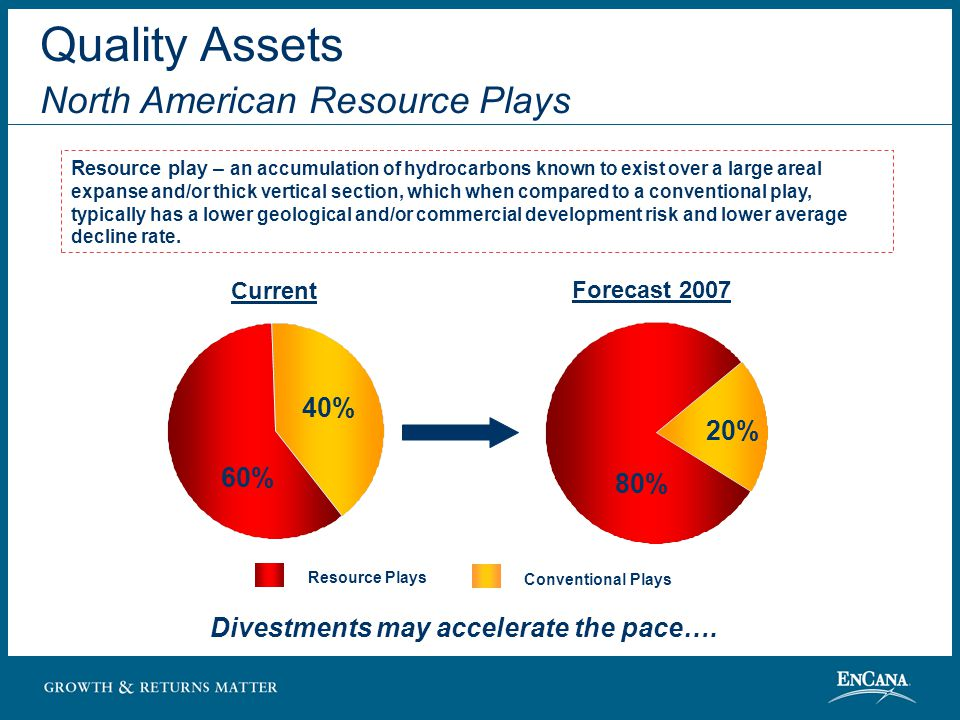 Low Country Risk Profile North America Dominated Portfolio Sales Volumes (1) (1) After royalties on a BOE basis, excludes Syncrude Proved Reserves (1) 2003 Year-end 2003 2003 Net wells drilled : 5,632