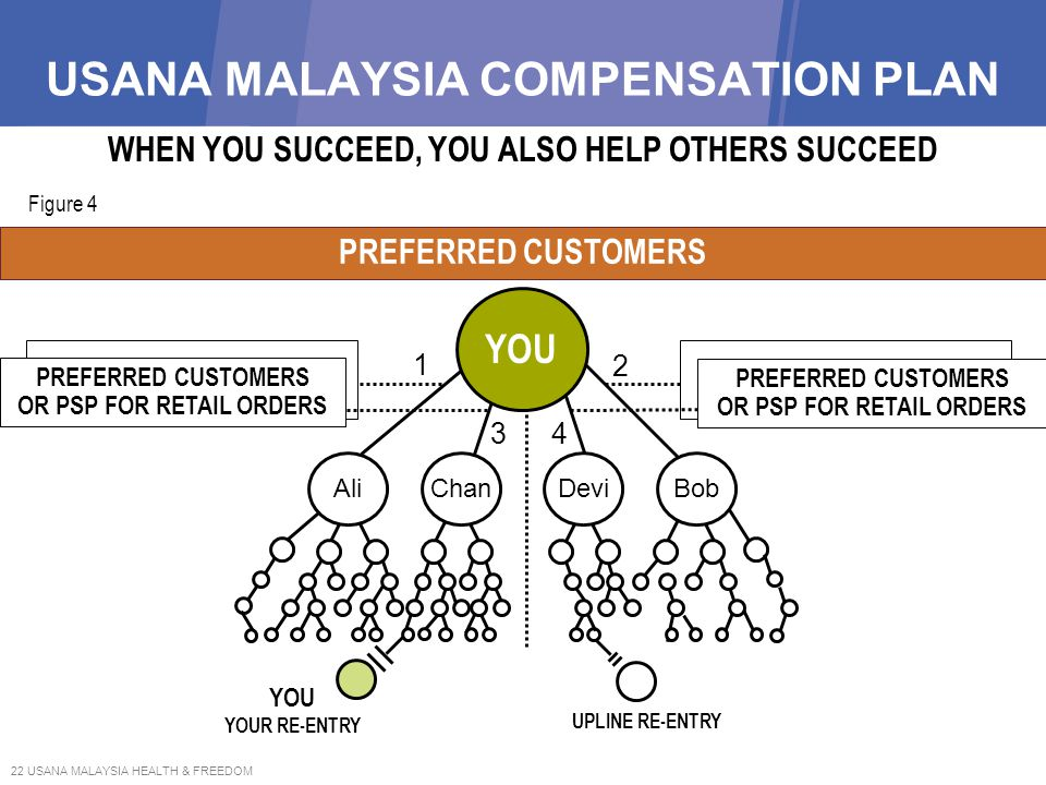 22 USANA MALAYSIA HEALTH & FREEDOM PREFERRED CUSTOMERS OR PSP FOR RETAIL ORDERS USANA MALAYSIA COMPENSATION PLAN RE-ENTRY Figure 4 UPLINE RE-ENTRY YOU
