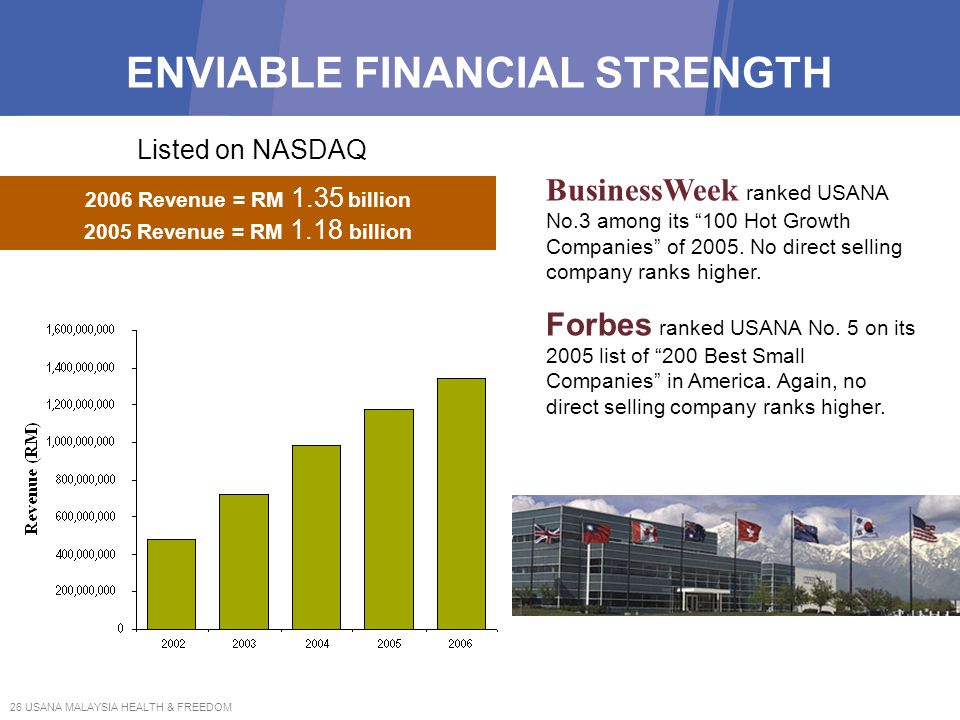 26 USANA MALAYSIA HEALTH & FREEDOM ENVIABLE FINANCIAL STRENGTH 2006 Revenue = RM 1.35 billion 2005 Revenue = RM 1.18 billion Listed on NASDAQ Business