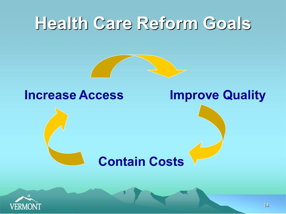 14 Health Care Reform Goals Increase AccessImprove Quality Contain Costs