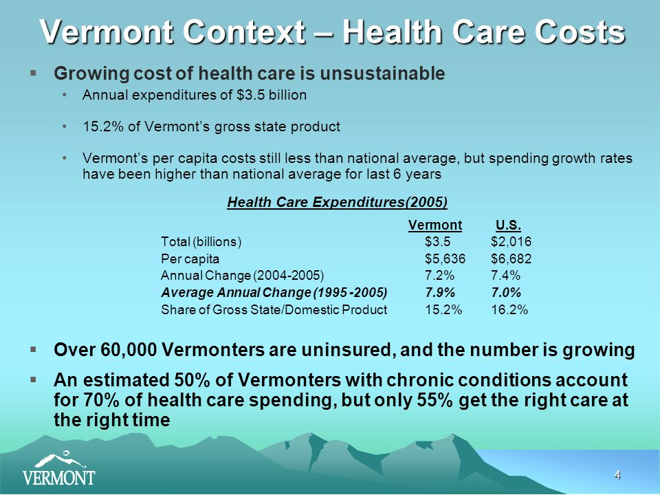 5 Vermont Context – The Insured  Private Health Insurance 59.4% (370,000) have private insurance as primary coverage –91% receive employer-sponsored insurance –5% purchase their own coverage in the individual market –Remaining covered by higher education, COBRA, etc.