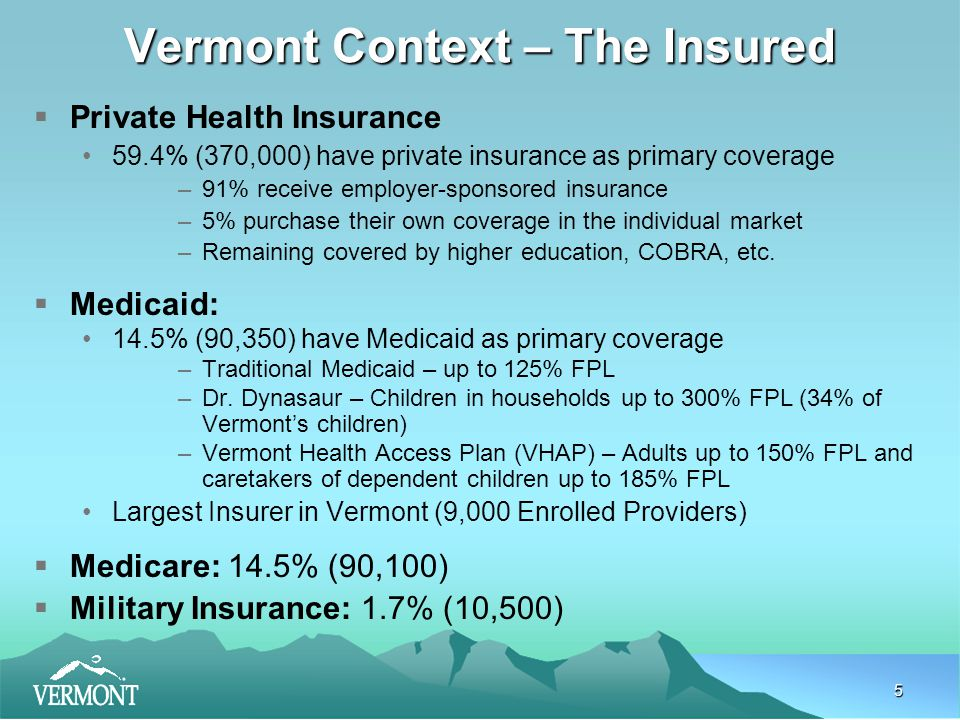 5 Vermont Context – The Insured  Private Health Insurance 59.4% (370,000) have private insurance as primary coverage –91% receive employer-sponsored insurance –5% purchase their own coverage in the individual market –Remaining covered by higher education, COBRA, etc.
