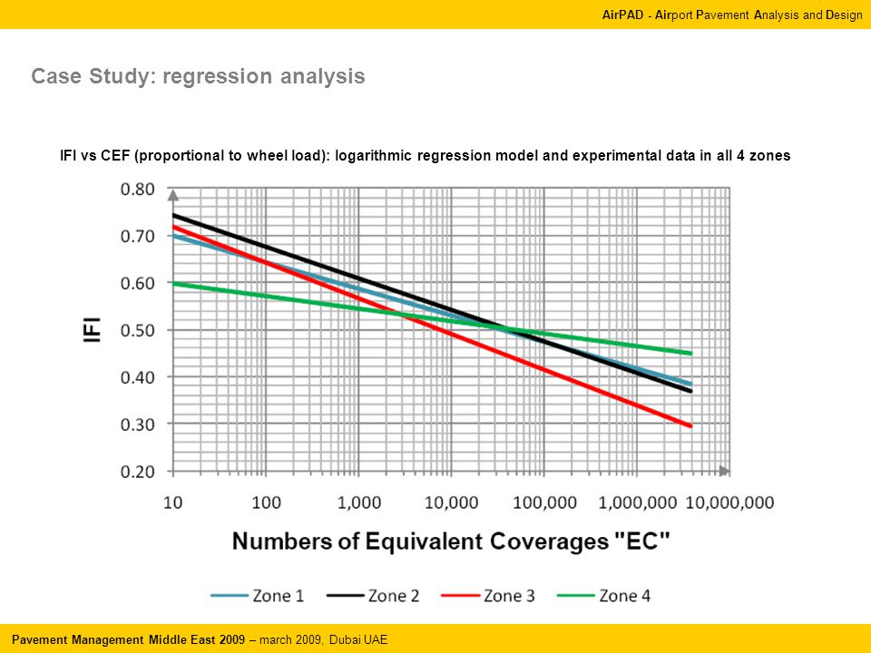 AirPAD - Airport Pavement Analysis and Design Pavement Management Middle East 2009 – march 2009, Dubai UAE Case Study: regression analysis IFI vs CEF (proportional to wheel load): logarithmic regression model and experimental data in all 4 zones