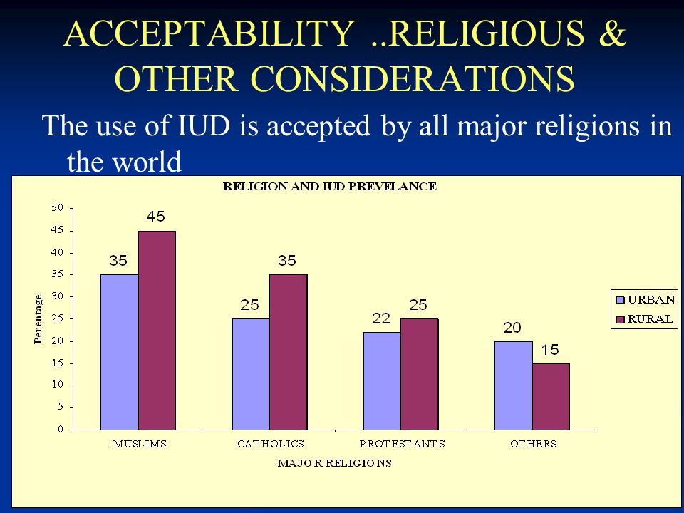 11 ACCEPTABILITY..RELIGIOUS & OTHER CONSIDERATIONS The use of IUD is accepted by all major religions in the world