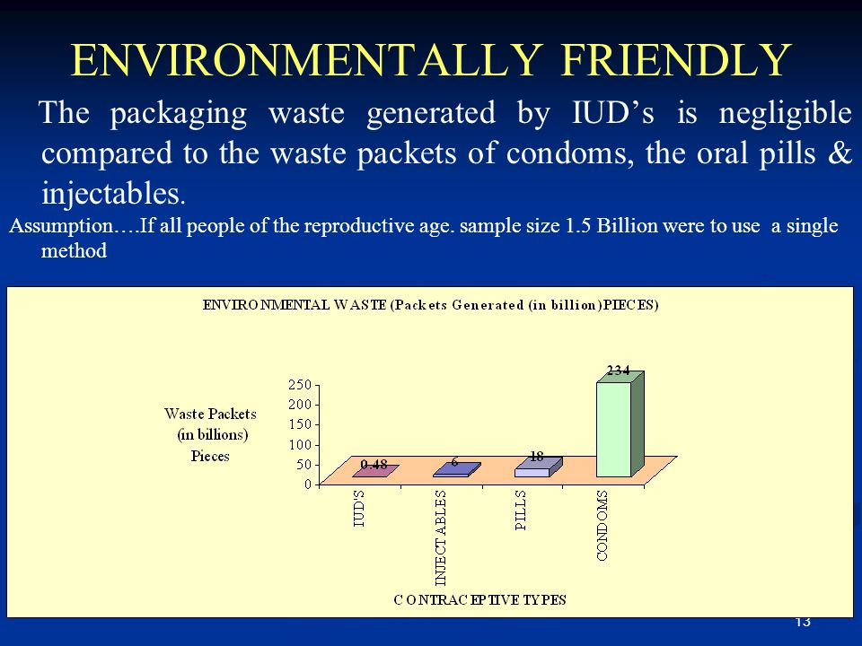 13 ENVIRONMENTALLY FRIENDLY The packaging waste generated by IUD's is negligible compared to the waste packets of condoms, the oral pills & injectables.