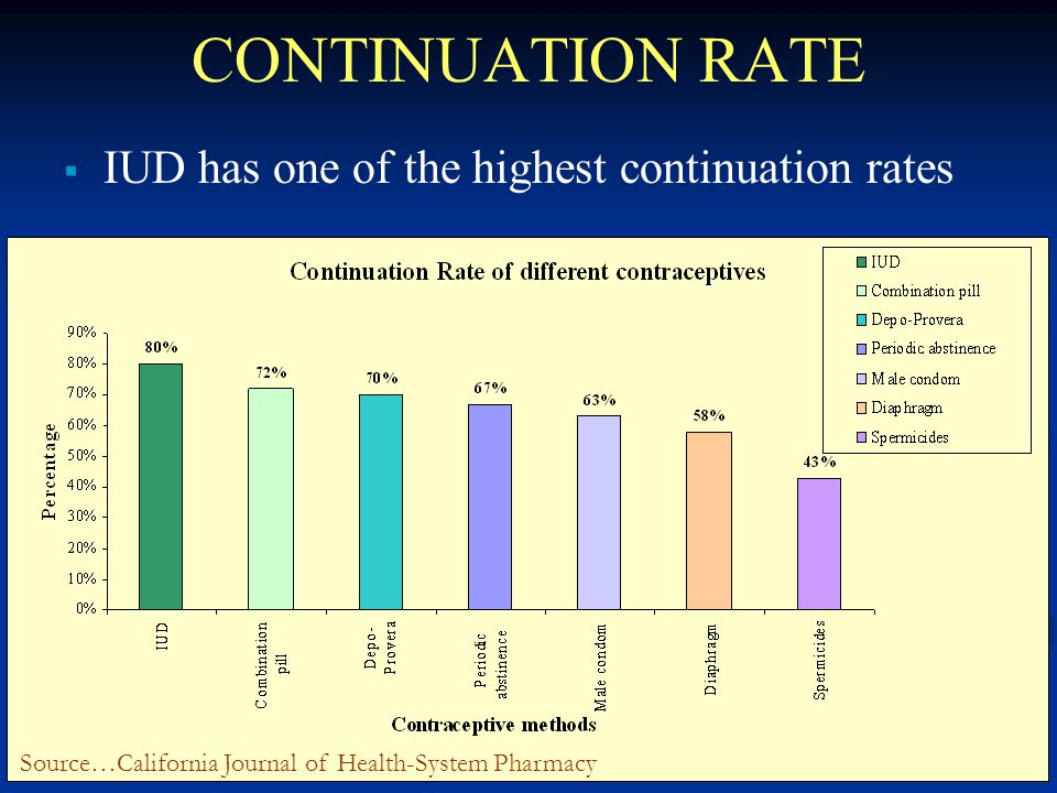 20 CONTINUATION RATE  IUD has one of the highest continuation rates Source…California Journal of Health-System Pharmacy