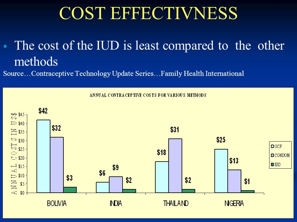8 COST EFFECTIVNESS  The cost of the IUD is least compared to the other methods Source…Contraceptive Technology Update Series…Family Health International