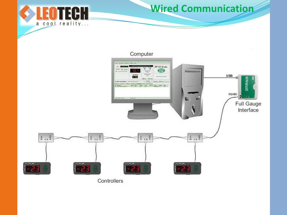 Wired Communication