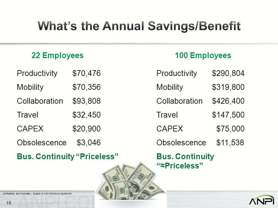 Confidential and Proprietary. Subject to Non-Disclosure Agreement. 22 Employees100 Employees Productivity$70,476 Mobility$70,356 Collaboration$93,808