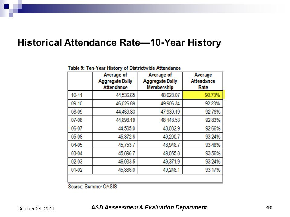 Historical Attendance Rate—10-Year History 10 October 24, 2011 ASD Assessment & Evaluation Department