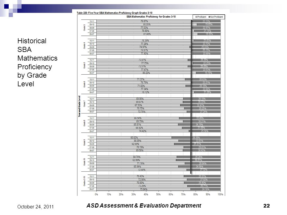 22 October 24, 2011 ASD Assessment & Evaluation Department Historical SBA Mathematics Proficiency by Grade Level