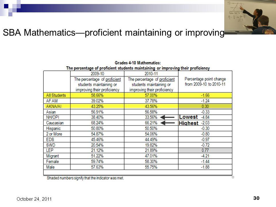 SBA Mathematics—proficient maintaining or improving 30 October 24, 2011